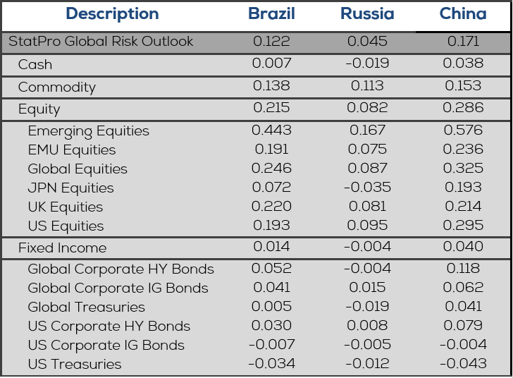 GRO - Country Risk figure 1