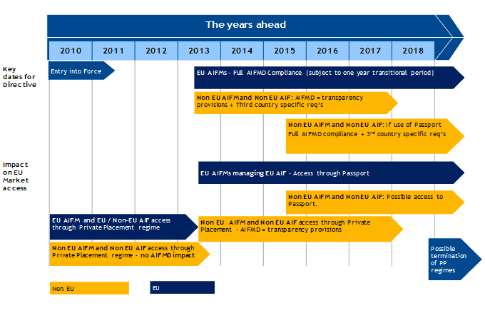 Expected AIFMD developments