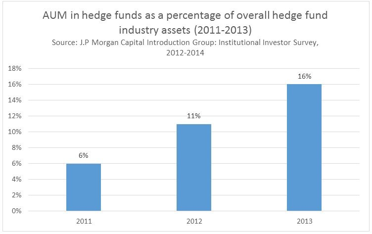 Source: J.P Morgan Capital Introduction Group: Institutional Investor Survey, 2012-2014