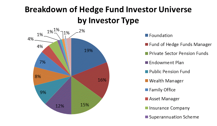 Breakdown of Hedge Fund Investor Universe by Investor Type Graph