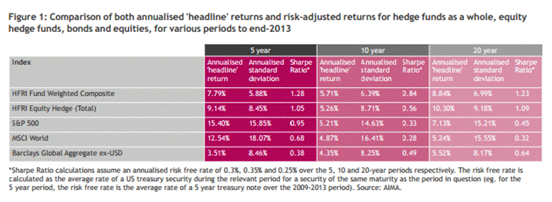 Headline returns and risk adjusted returns for hedge funds graph