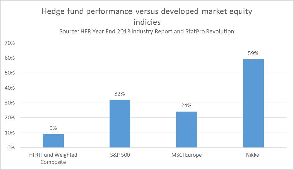HFR Year End 2013 Industry Report and StatPro Revolution