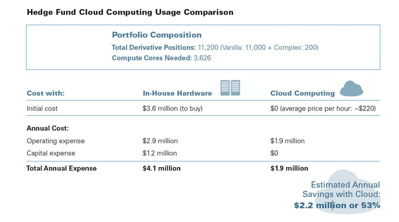 Hedge Fund Cloud Computing Usage Comparison