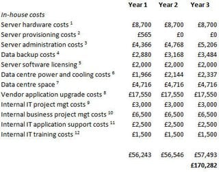 Cost example