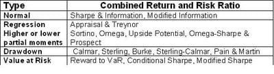 Combined Return and Risk Ratio