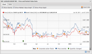 Price and Market Value Data