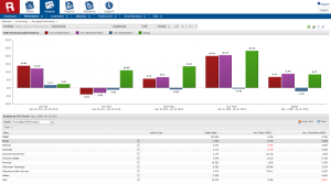 Annualized performance dashboard