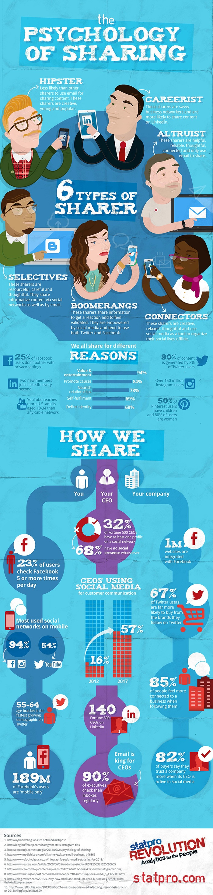 psychology demographic social network business sharing infographic